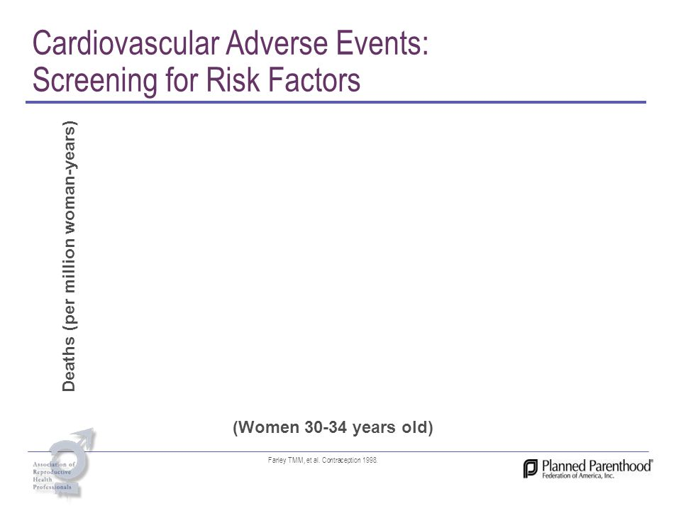 Cardiovascular Adverse Events: Screening for Risk Factors