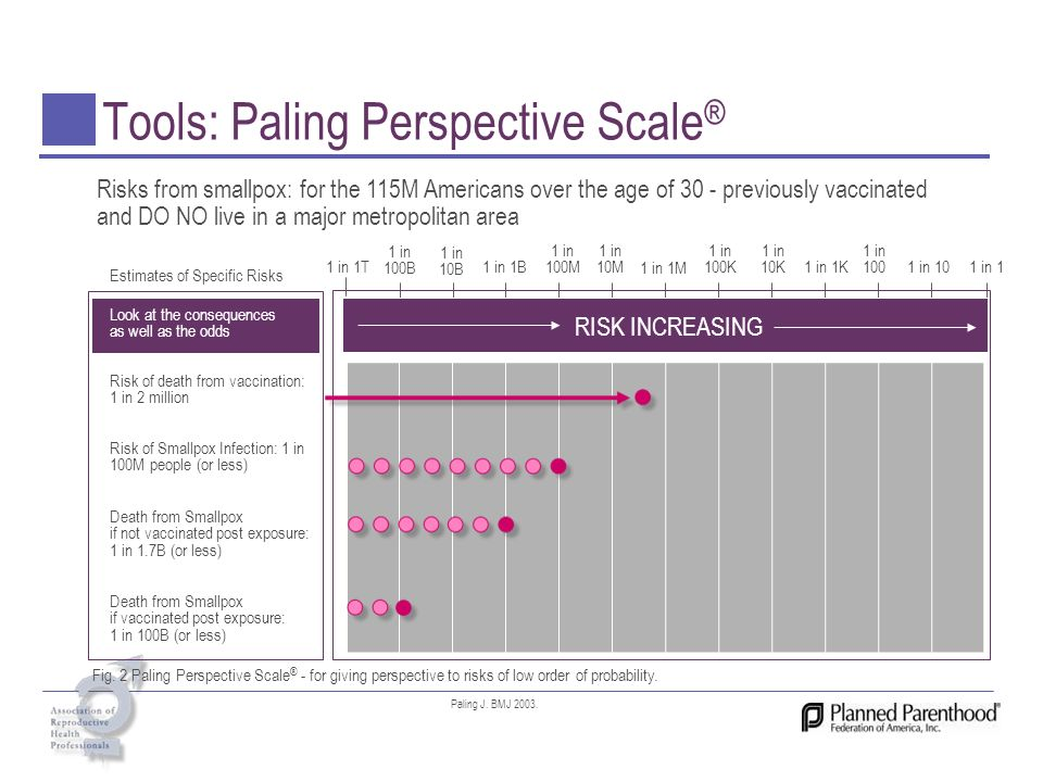 Tools: Paling Perspective Scale®