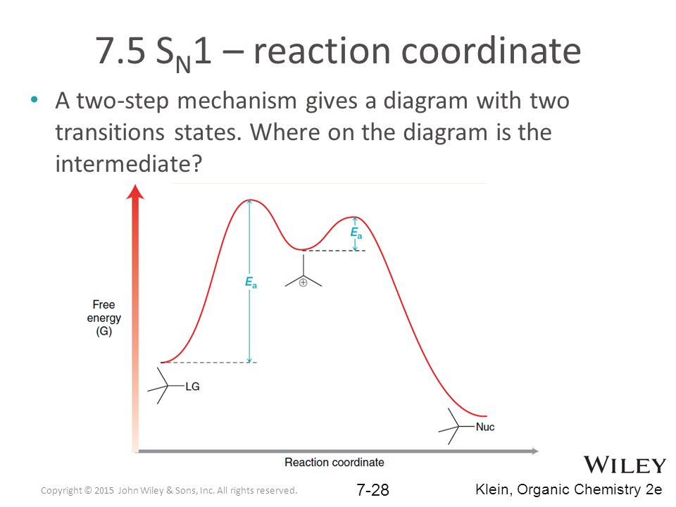 Potential Energy Diagram For Sn1 Reaction.7 1 Substitution Reactions Ppt Download