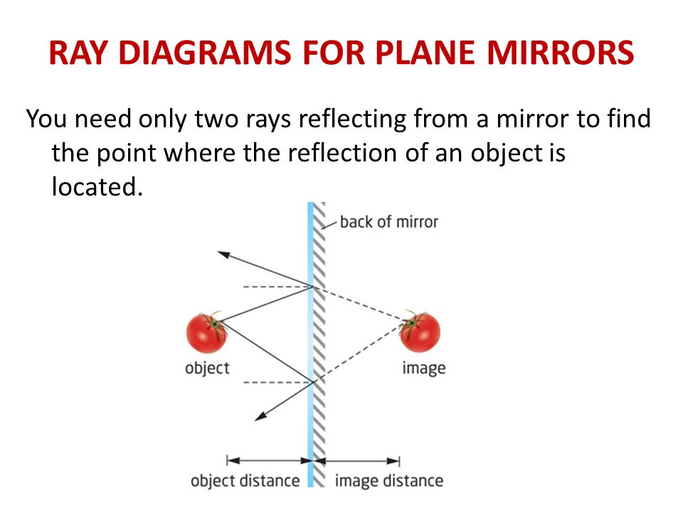 Today We Will Learn Review How To Measure Angles With A Protractor. Ray Diagrams For Plane Mirrors. Worksheet. Worksheet Images In Plane Mirrors Answers At Clickcart.co