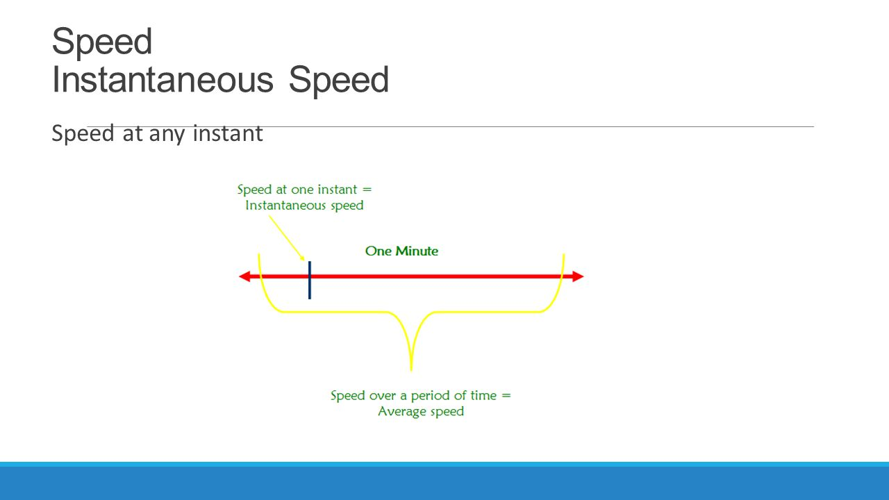 Speed Instantaneous Speed