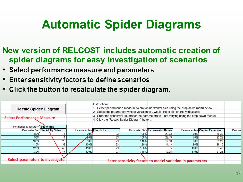 Automatic Spider Diagrams