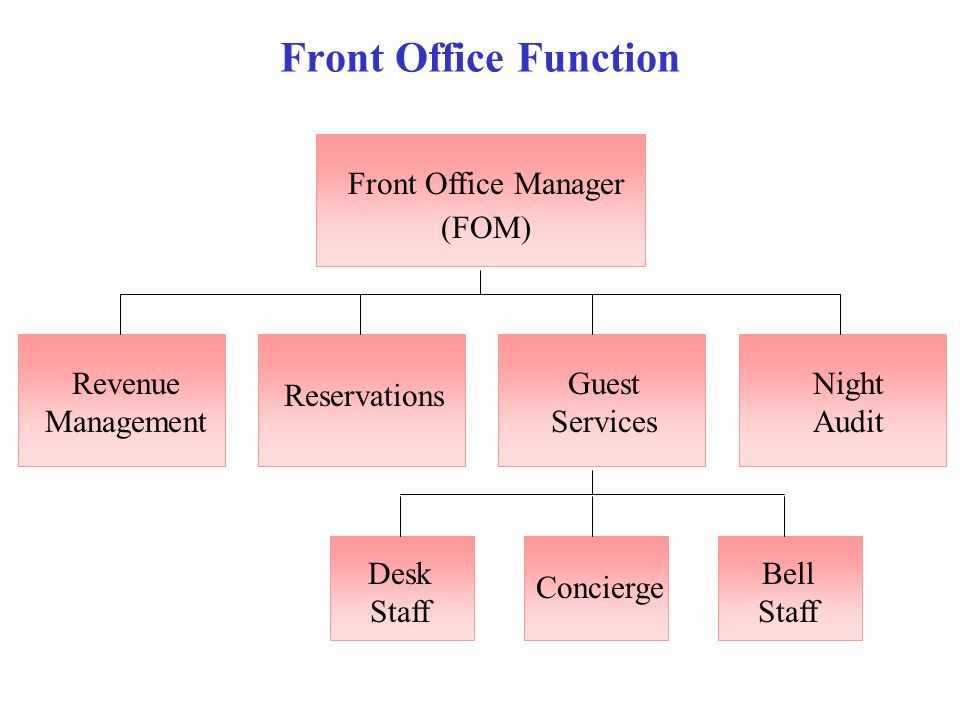 The Front Office  - ppt video online download