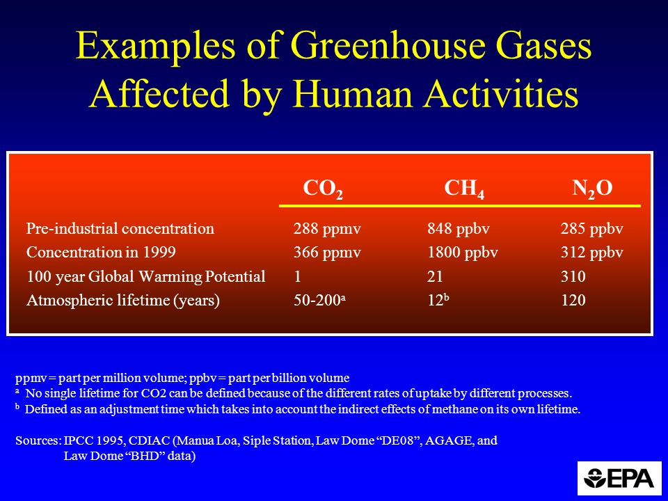 Greenhouse Effect The Some Of The Infrared Radiation Ppt Download