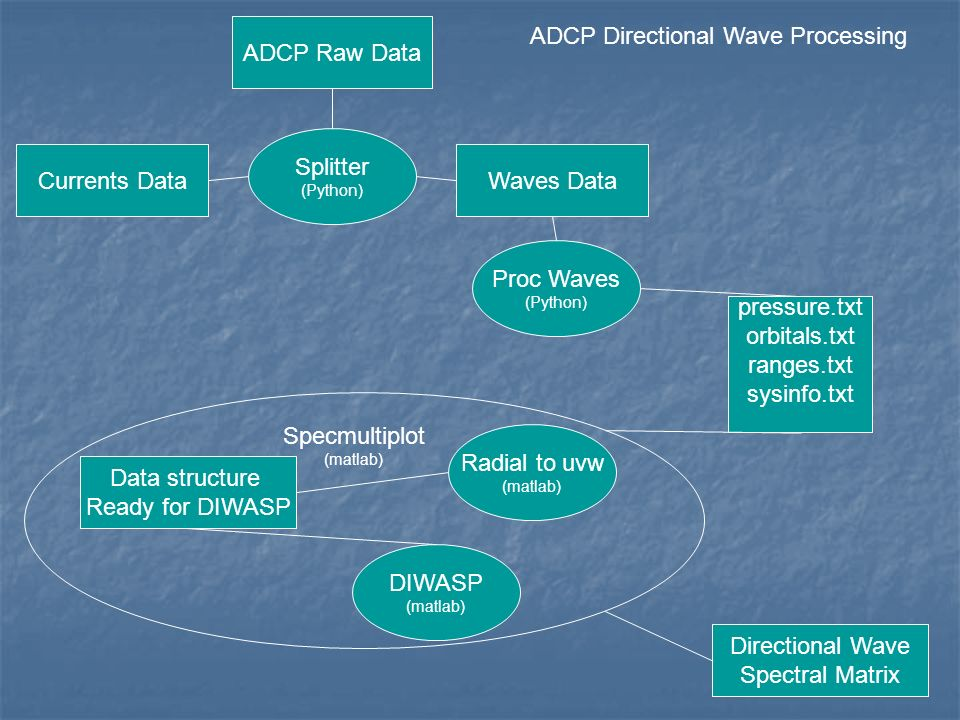 ADCP Waves Raw Data Processing - ppt download