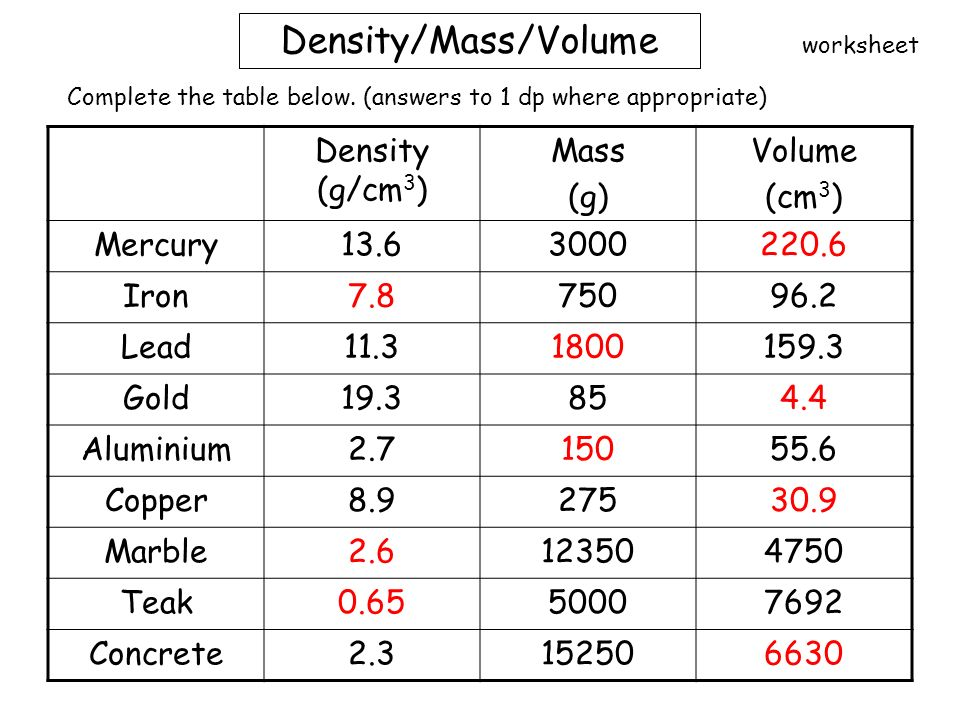 Mass Volume And Density Worksheet Answers Nidecmege