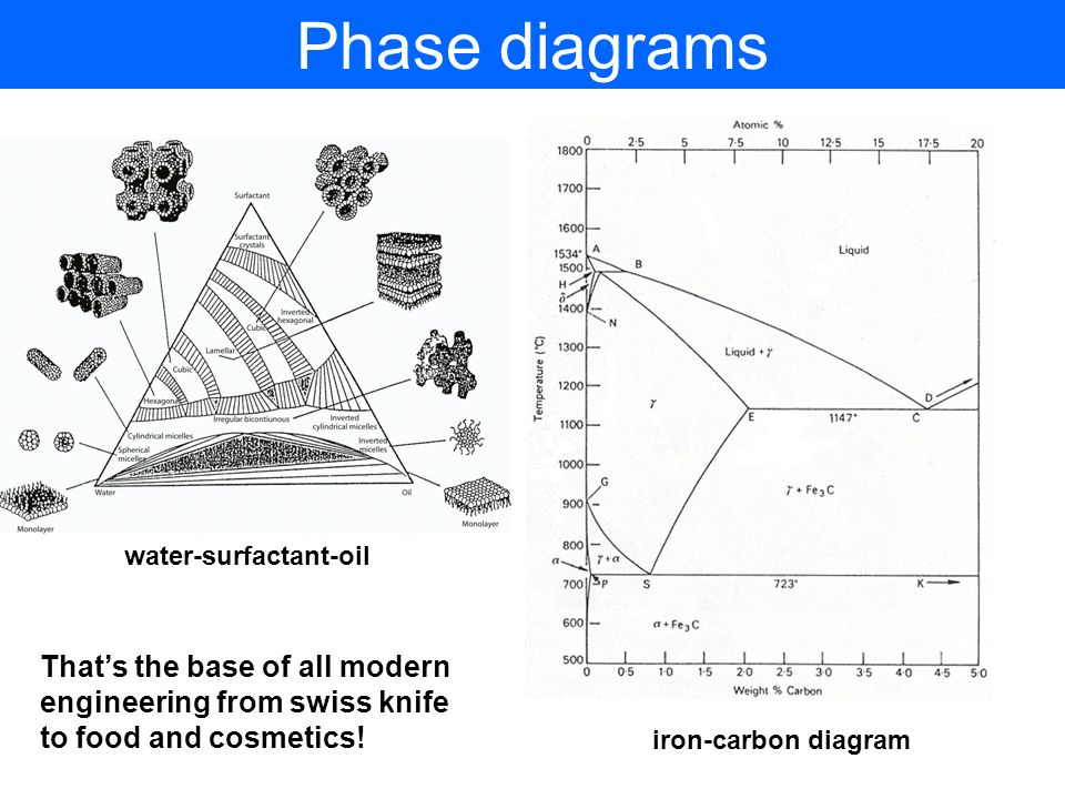 29 phase diagrams that's the base of all modern water-surfactant-oil
