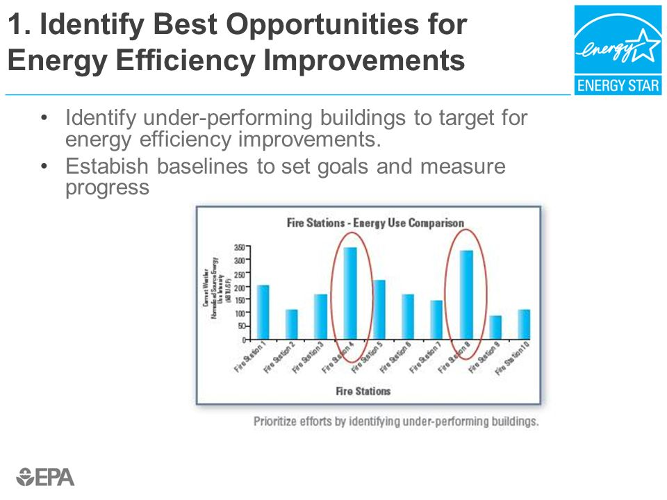 1. Identify Best Opportunities for Energy Efficiency Improvements