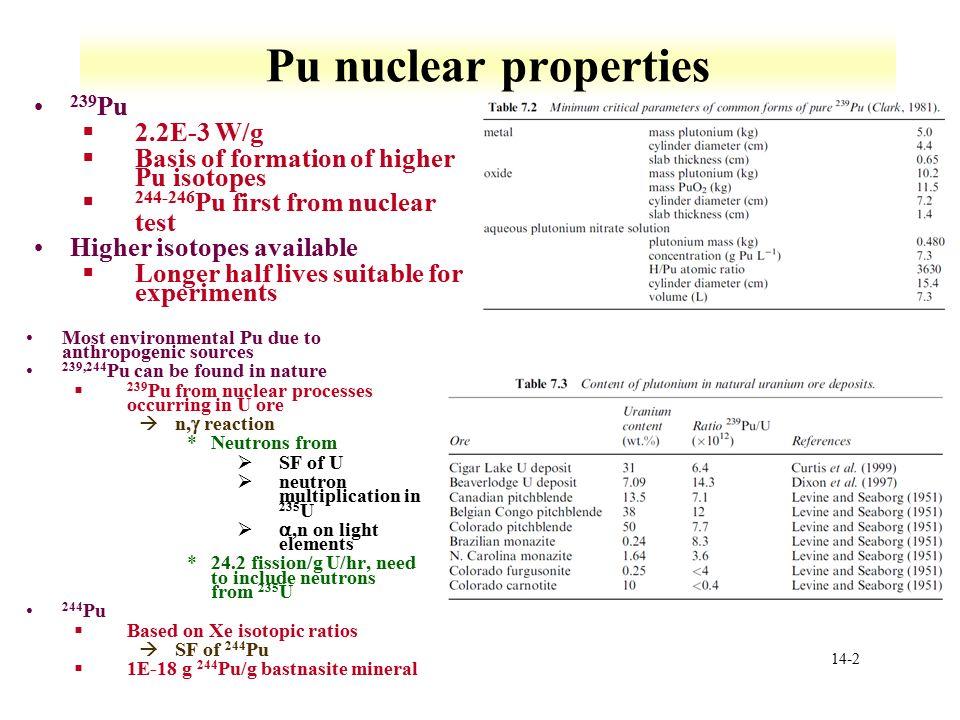 ACTINIDES PROPERTIES PDF DOWNLOAD | Pdf books