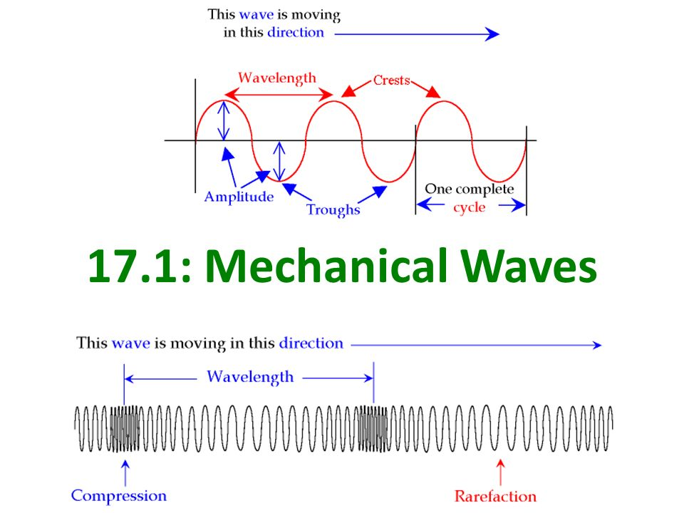 Chapter 17 Mechanical Waves & Sound - ppt video online download
