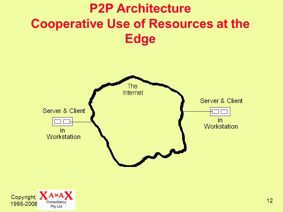 P2P Architecture Cooperative Use of Resources at the Edge