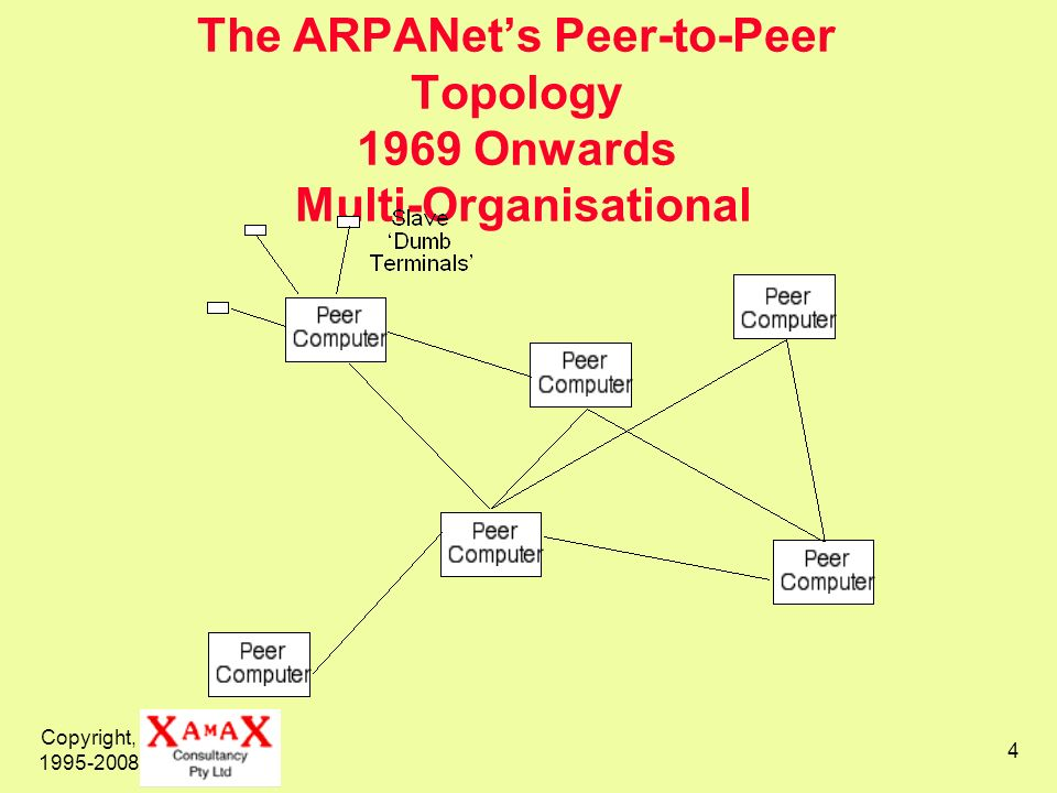 The ARPANet's Peer-to-Peer Topology 1969 Onwards Multi-Organisational