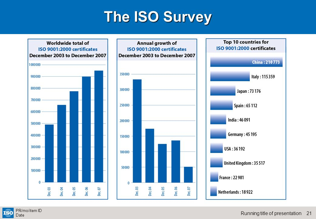 The ISO Survey