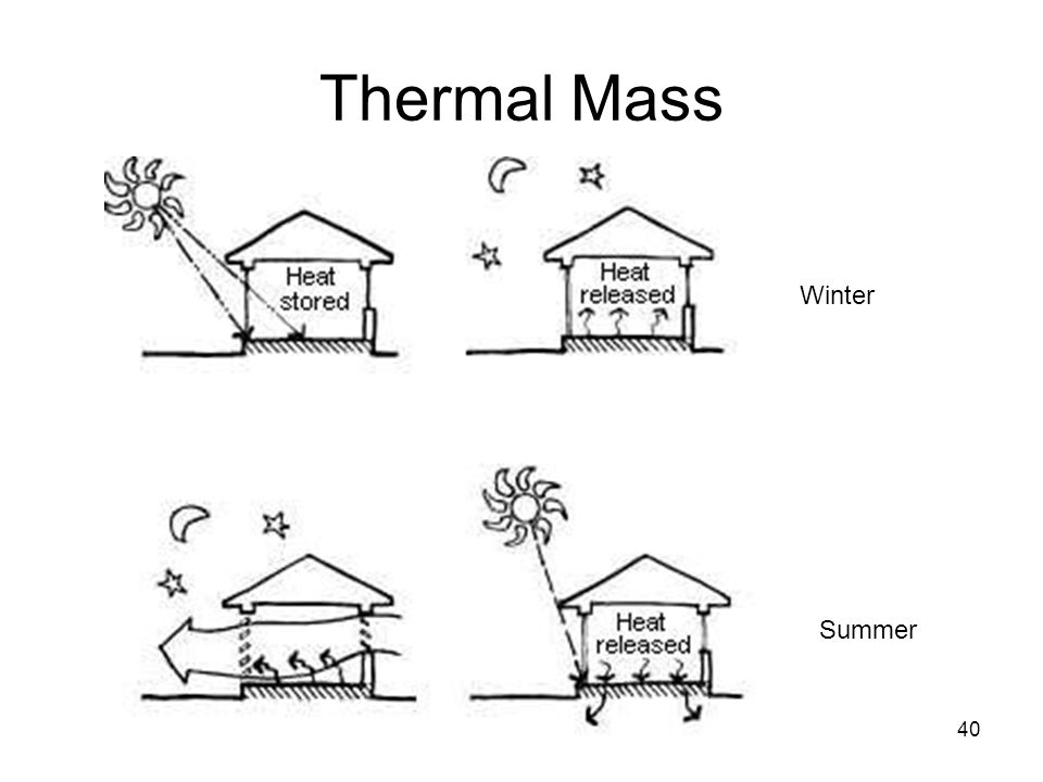 Thermal mass diagram wiring diagram for light switch residential energy use ppt video online download rh slideplayer com examples of thermal mass diagram thermal mass heater ccuart Gallery