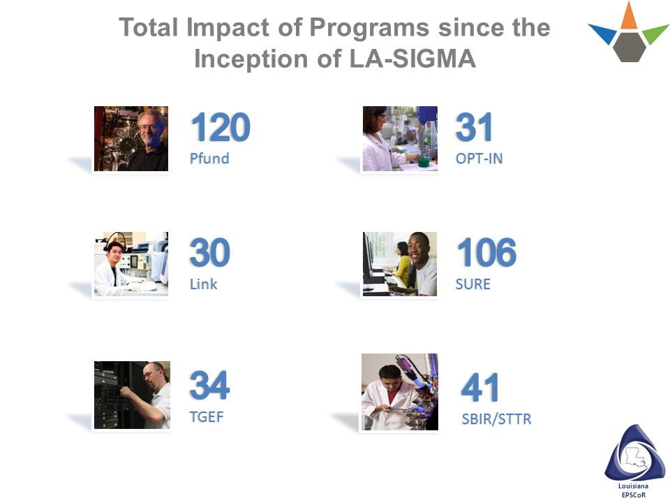 Total Impact of Programs since the