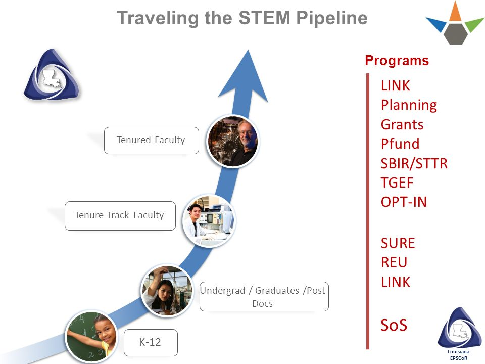 Traveling the STEM Pipeline