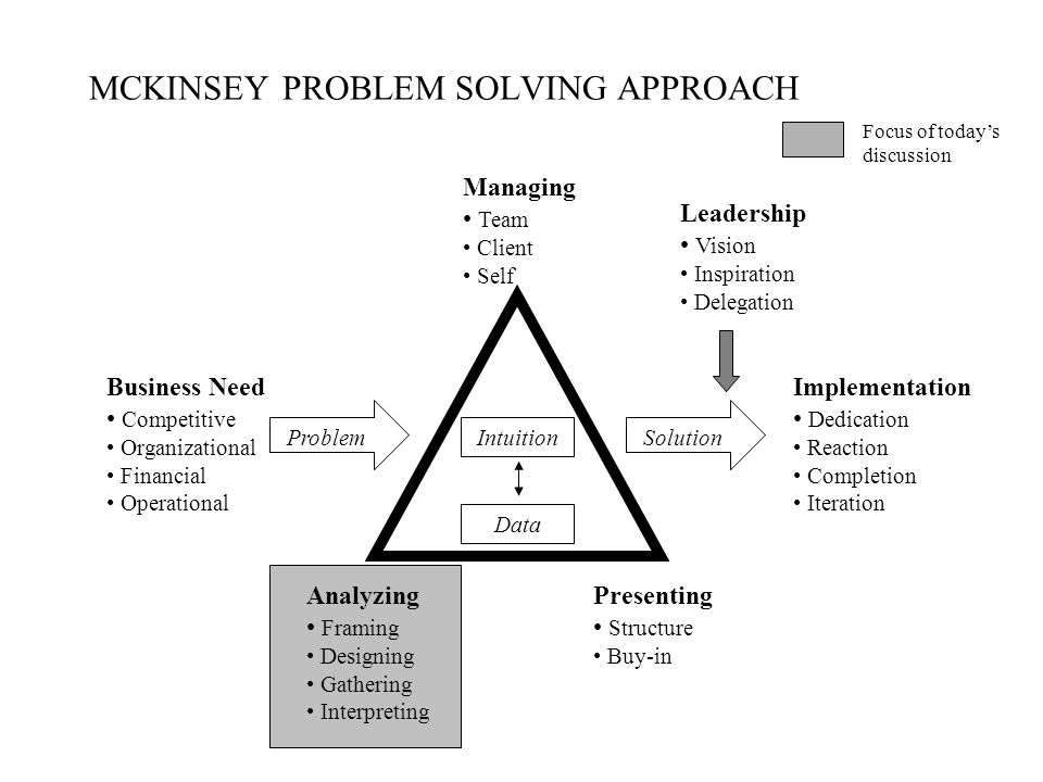 mckinsey way summary thinking about business problems Part i: the mckinsey way of thinking about business problems building the solution developing an approach 80/20 and other rules to live by.