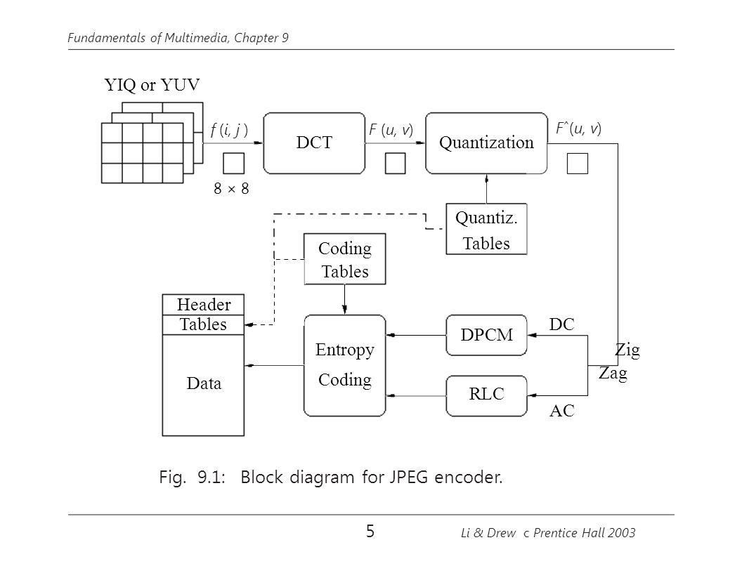 Image compression standards ppt download 91 block diagram for jpeg encoder ccuart Image collections