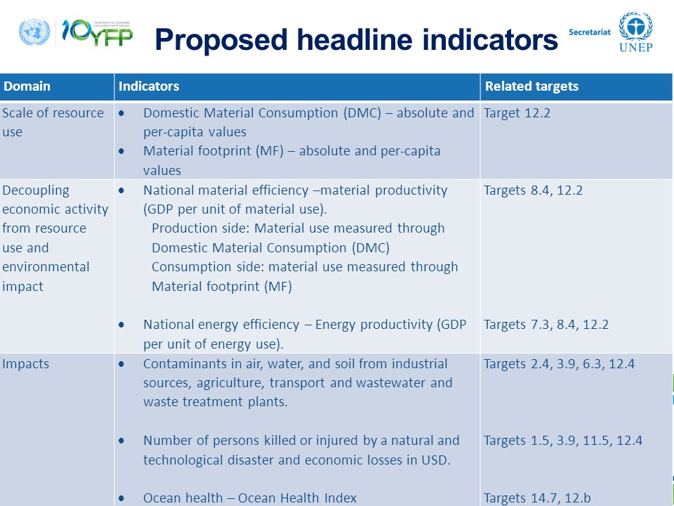 Proposed headline indicators