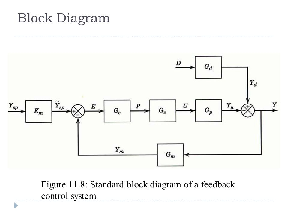 Block diagram of control system ppt block and schematic diagrams anis atikah ahmad chapter 11 dynamic behaviour stability of rh slideplayer com block diagram of automatic control system ppt block diagram of robot control ccuart Images