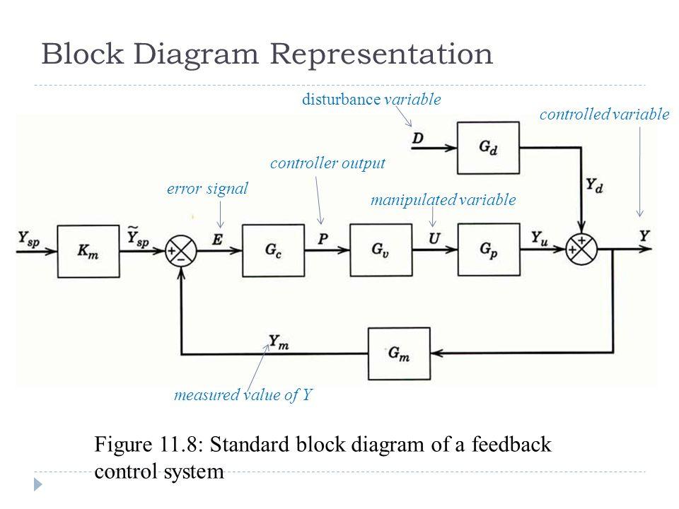 Anis atikah ahmad chapter 11 dynamic behaviour stability of block diagram representation ccuart Gallery