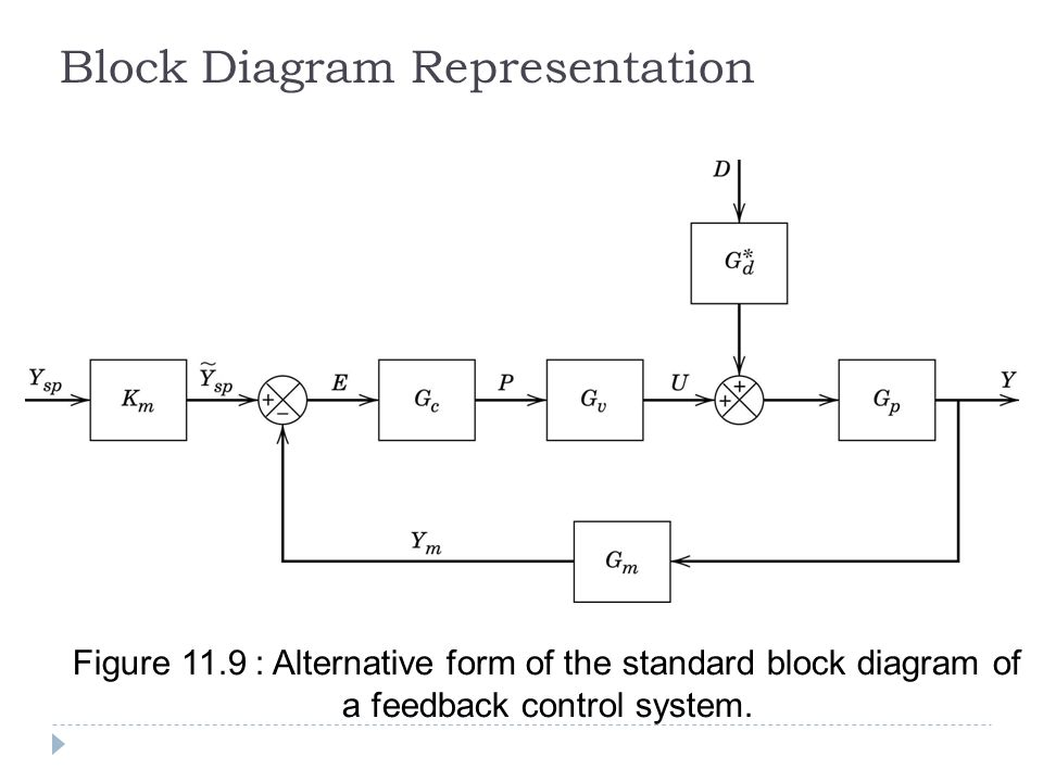 Block diagram linear control system auto electrical wiring diagram anis atikah ahmad chapter 11 dynamic behaviour stability of rh slideplayer com control block diagram reduction systems control block diagram reduction ccuart Images