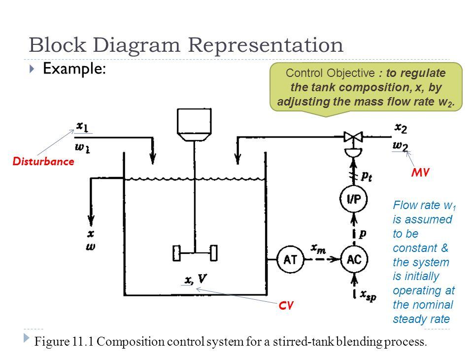 Anis atikah ahmad chapter 11 dynamic behaviour stability of 7 block diagram representation ccuart Gallery