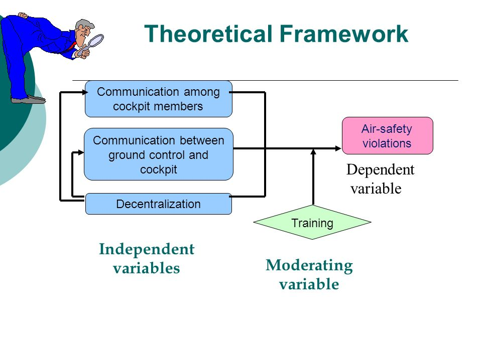 Difference between thesis and hypothesis in research