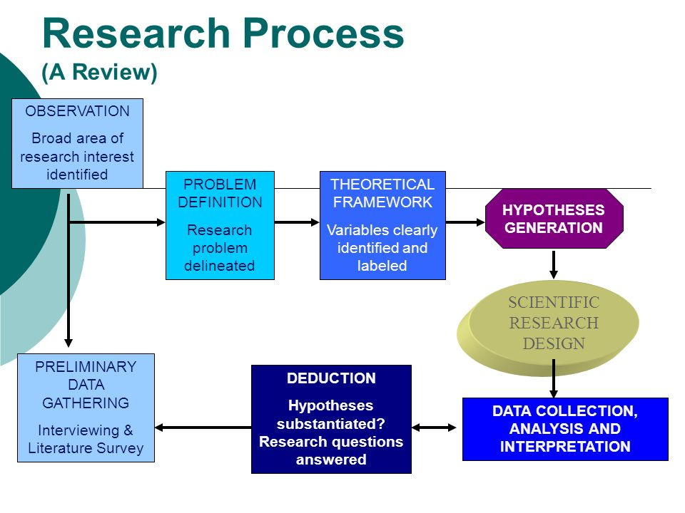 schematic diagram of research process   Diagram