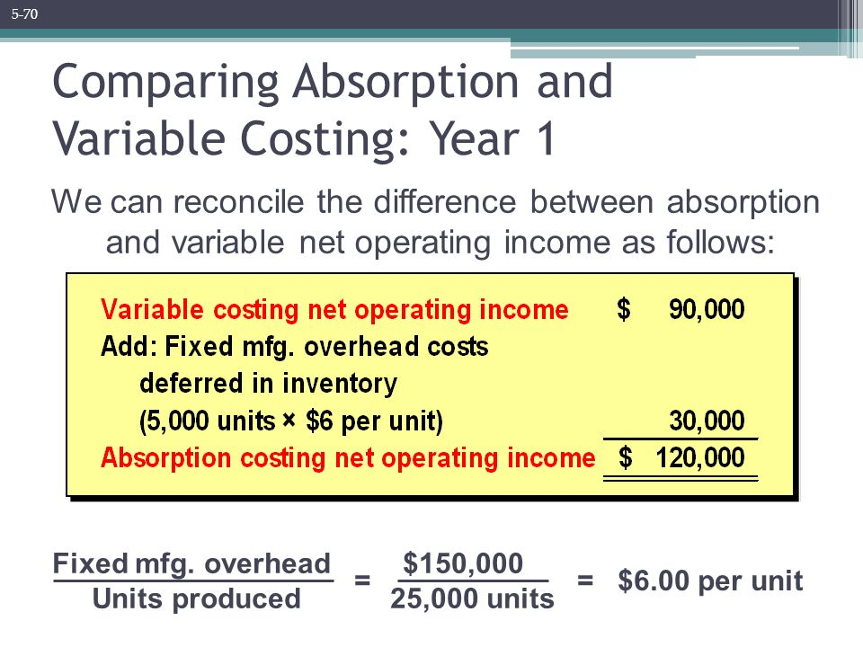 reconciliation of variable costing and absorption costing net operating incomes