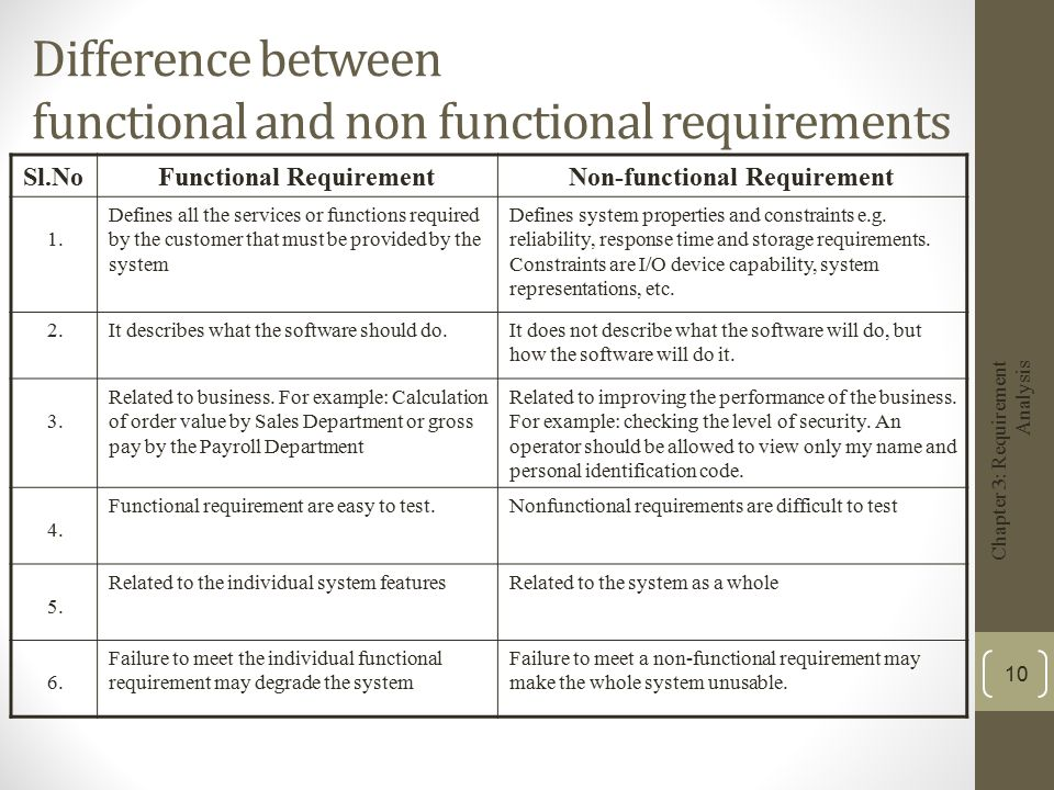 Chapter Requirement Analysis Ppt Video Online Download - Software functional requirements