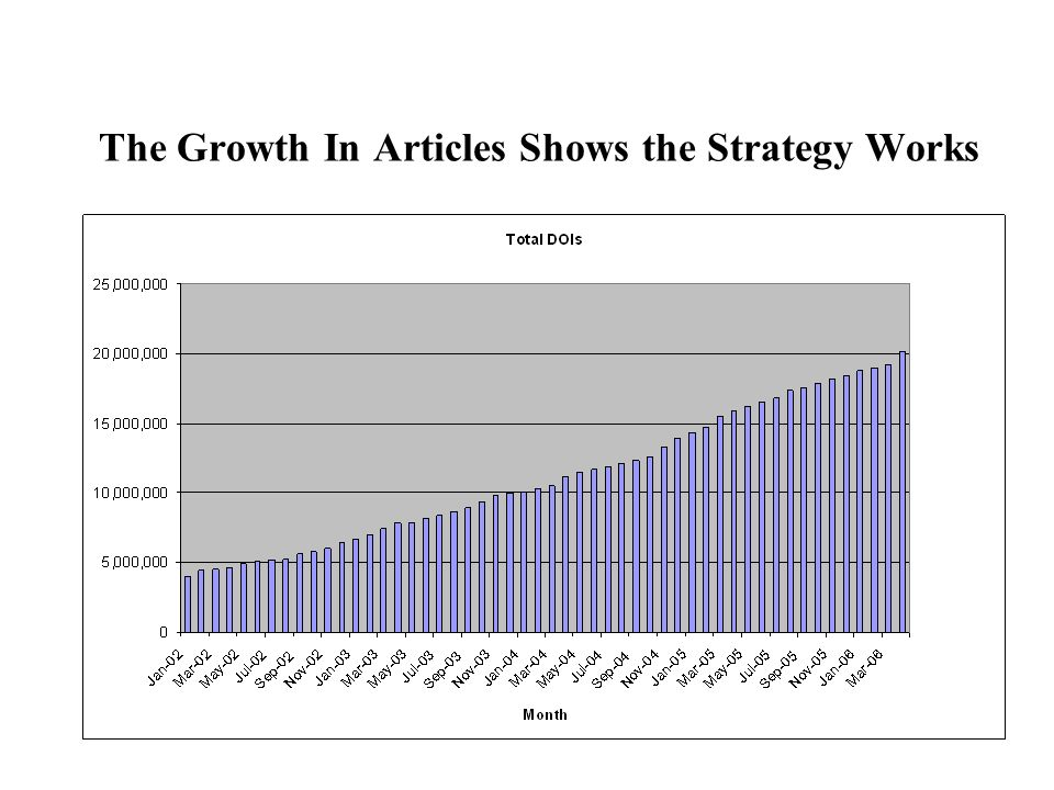 The Growth In Articles Shows the Strategy Works