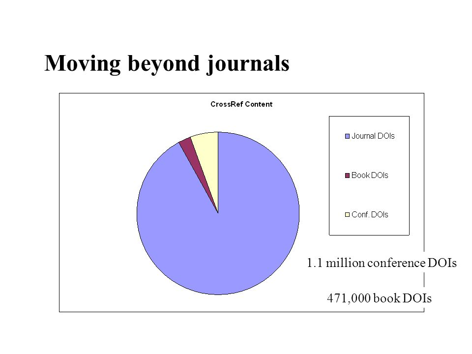Moving beyond journals