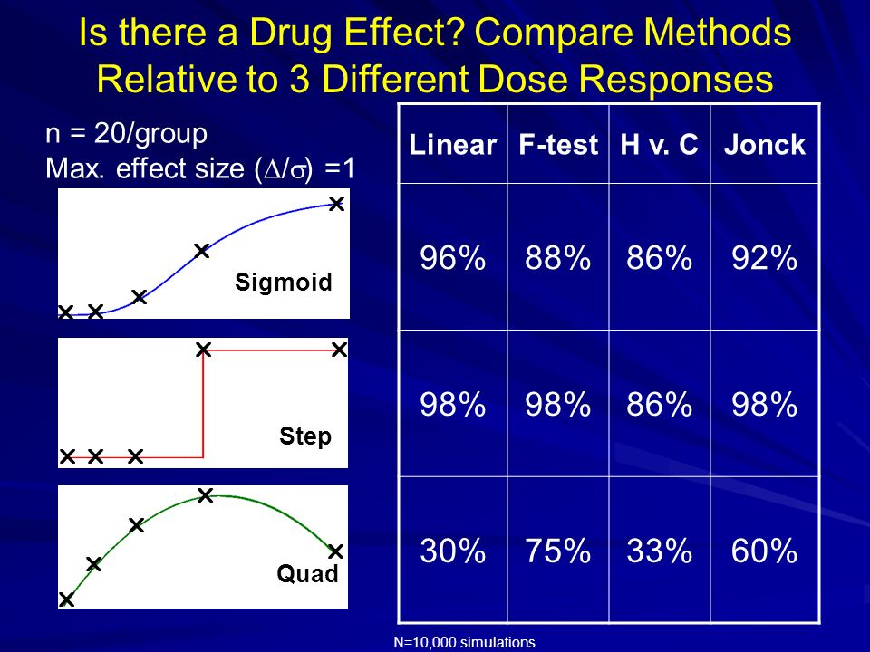 Is there a Drug Effect Compare Methods Relative to 3 Different Dose Responses