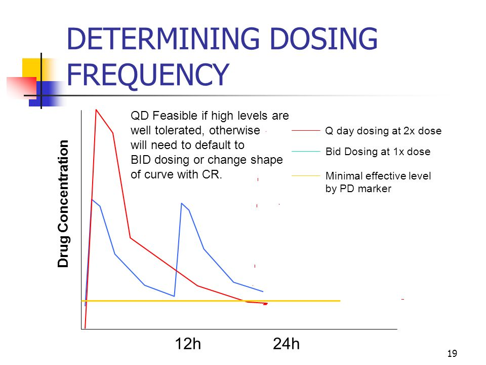 DETERMINING DOSING FREQUENCY