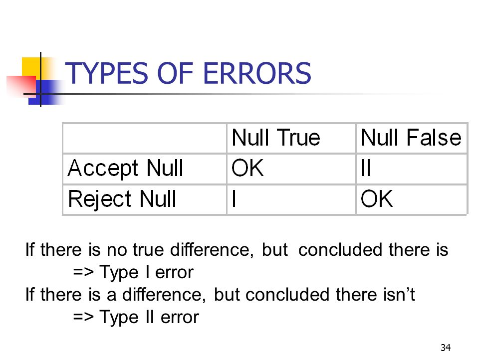 TYPES OF ERRORS If there is no true difference, but concluded there is