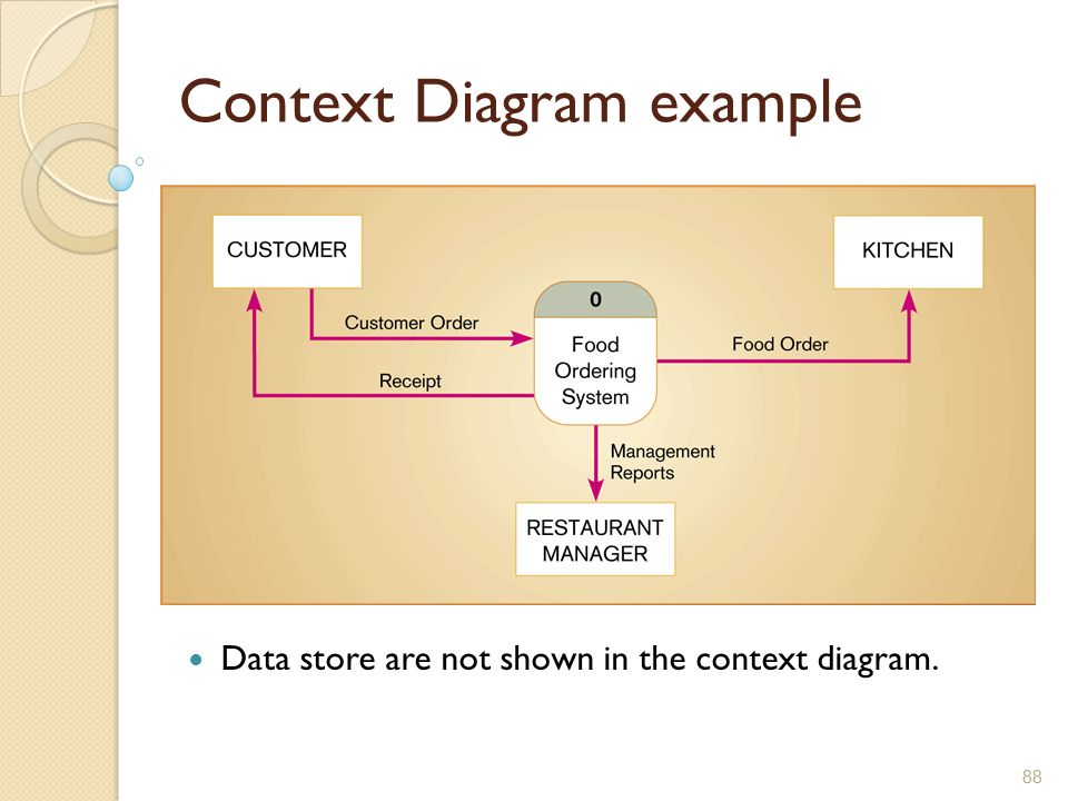 Information systems development ppt download context diagram example ccuart Choice Image