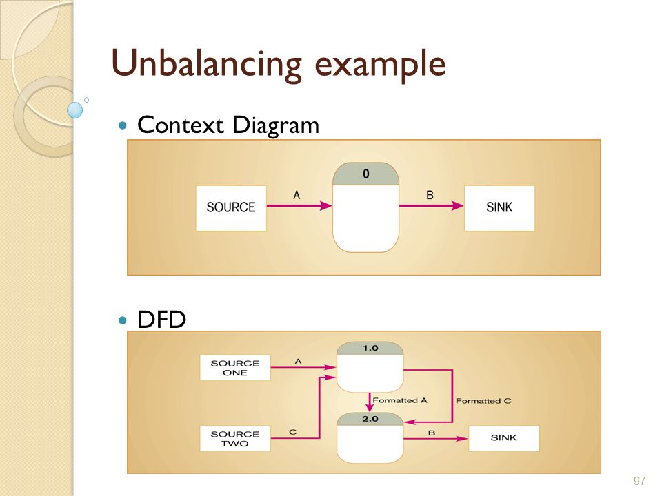 Information systems development ppt download 97 unbalancing example context diagram dfd ccuart Choice Image