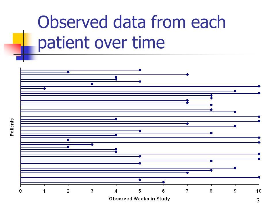 Observed data from each patient over time