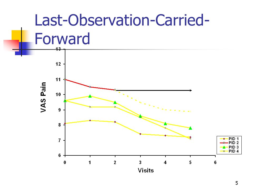 Last-Observation-Carried-Forward