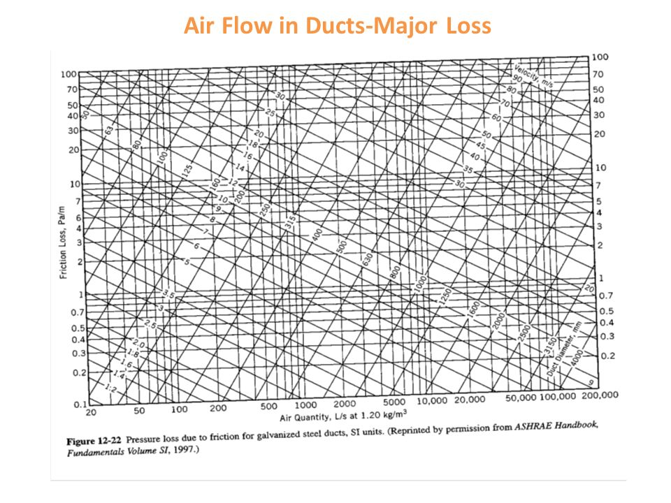 Chapter 12: Fans and Building Air Distribution - ppt video