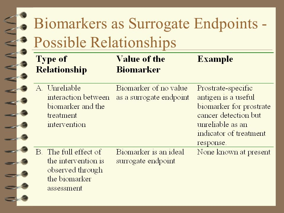 Biomarkers as Surrogate Endpoints - Possible Relationships