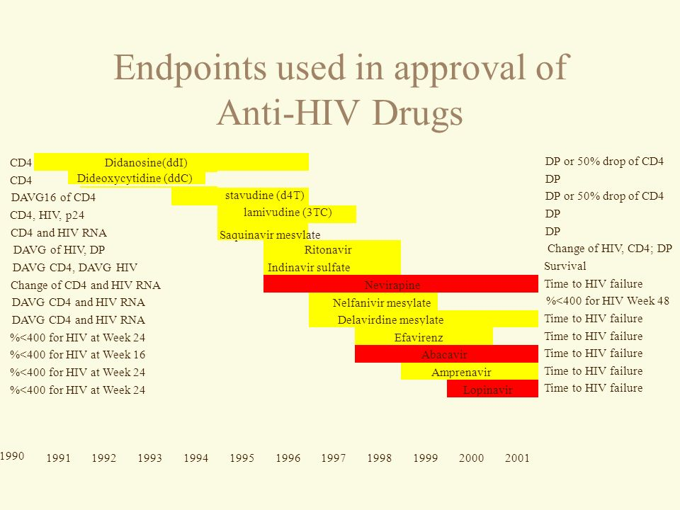 Endpoints used in approval of