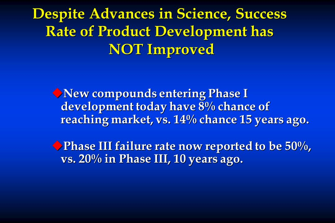 Despite Advances in Science, Success Rate of Product Development has NOT Improved