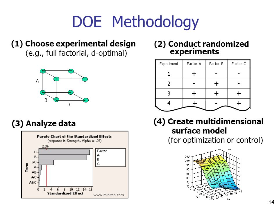 DOE Methodology (1) Choose experimental design