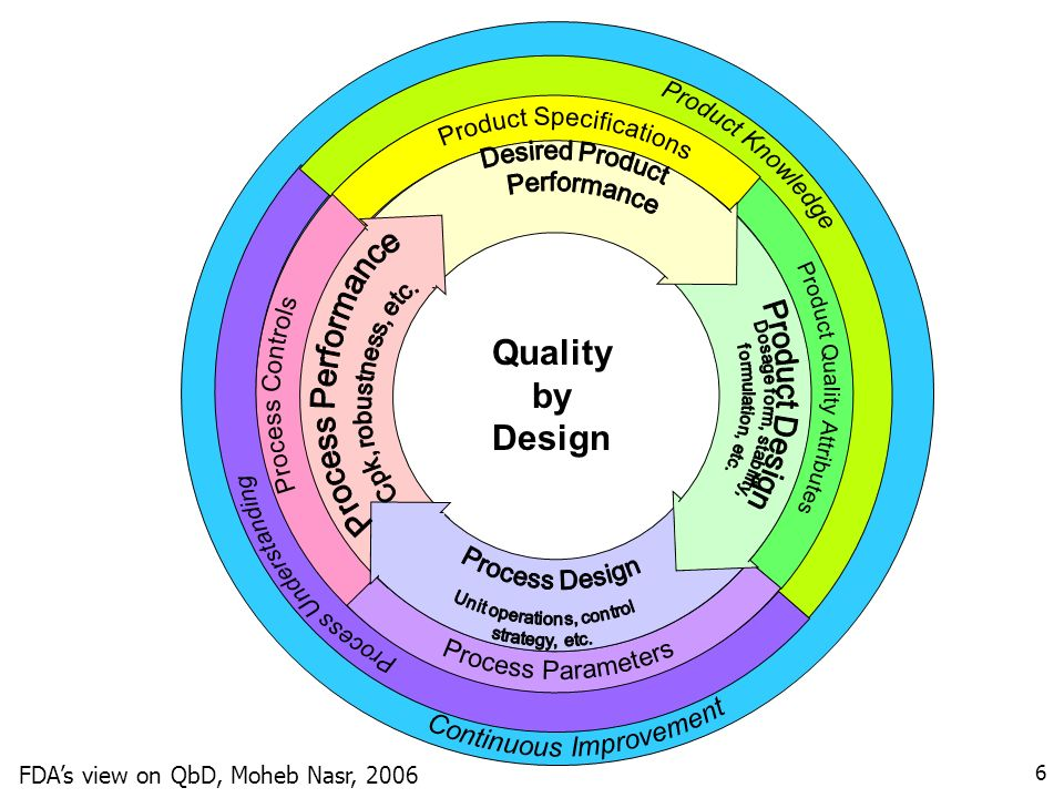 Product Knowledge Continuous Improvement Quality by Design