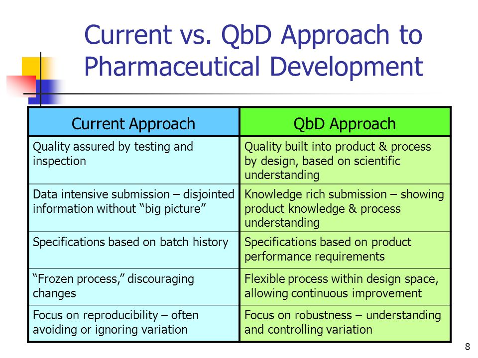 Current vs. QbD Approach to Pharmaceutical Development