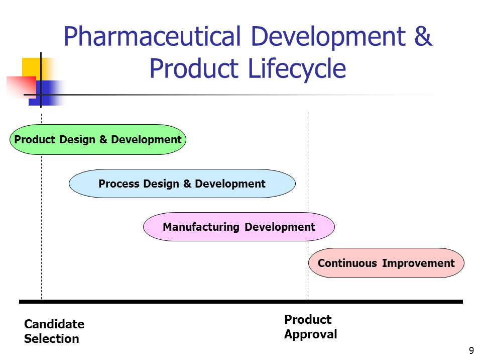 Pharmaceutical Development & Product Lifecycle