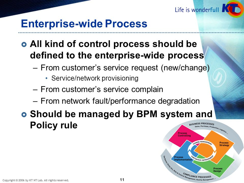Enterprise-wide Process