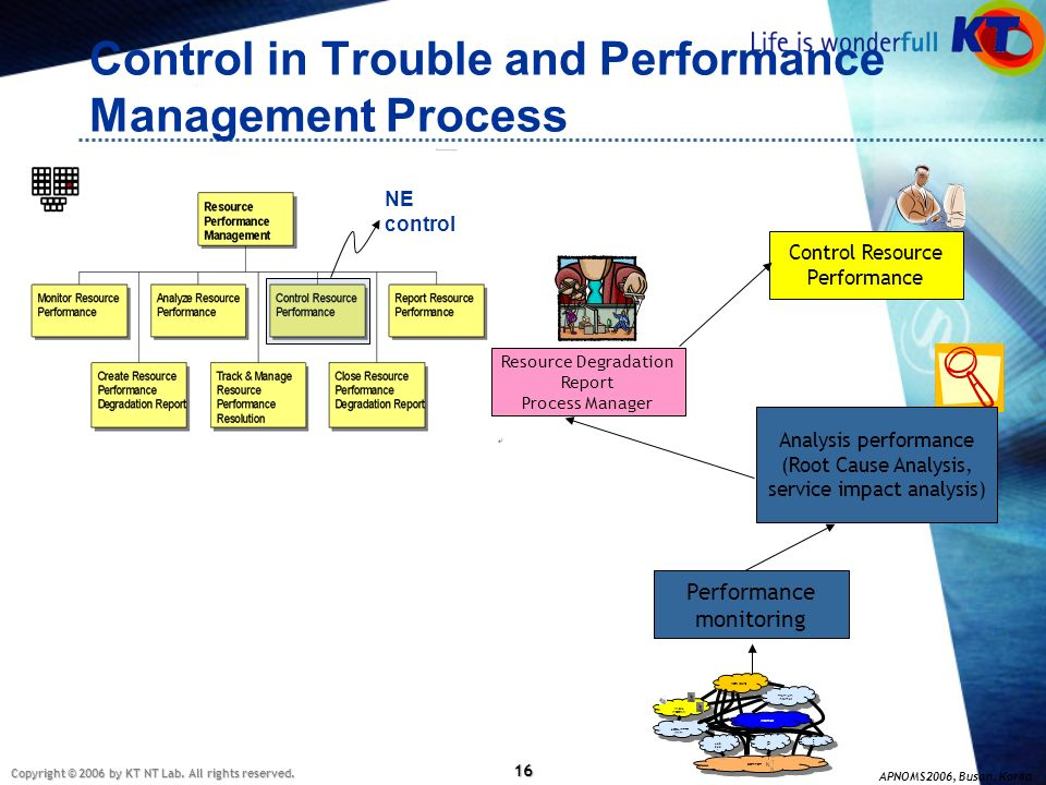Control in Trouble and Performance Management Process